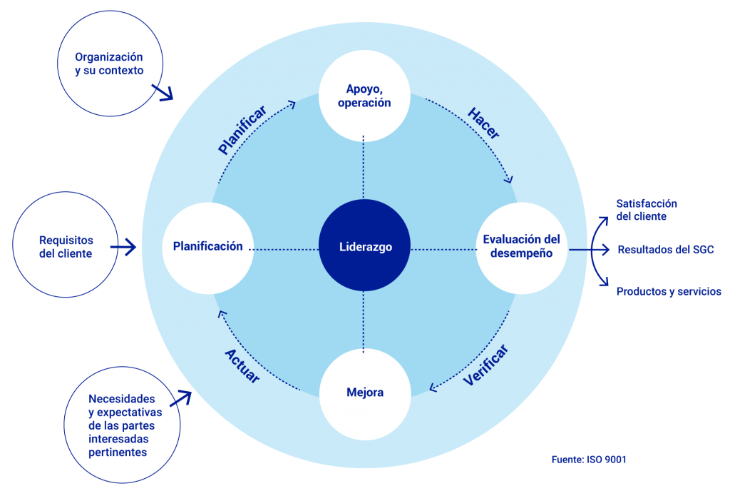 ISO 9001 - Sistemas de gestión de la calidad